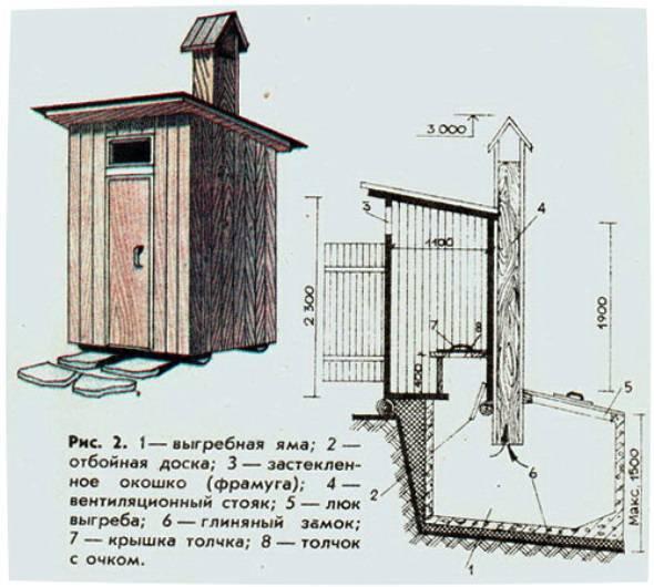 Пример устройства туалета с выгребной ямой
