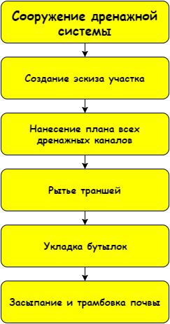 Схема рабочего процесса очень проста
