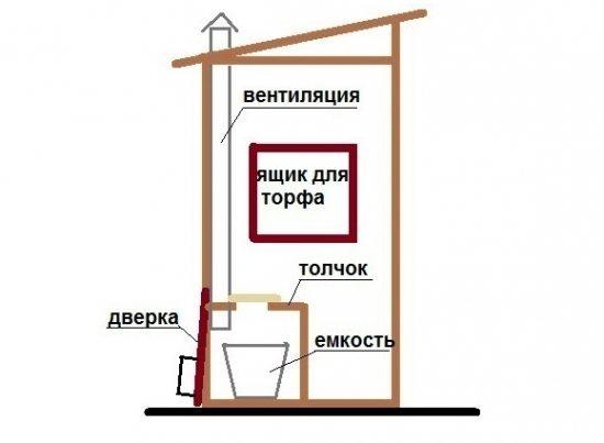 Схема устройства пудр-клозета