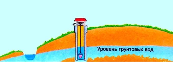 определение уровня грунтовых вод