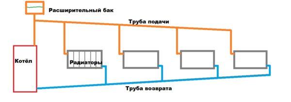 Для системы отопления с естественной циркуляцией характерен минимальный гидравлический напор. Его приходится компенсировать увеличением диаметра розлива.