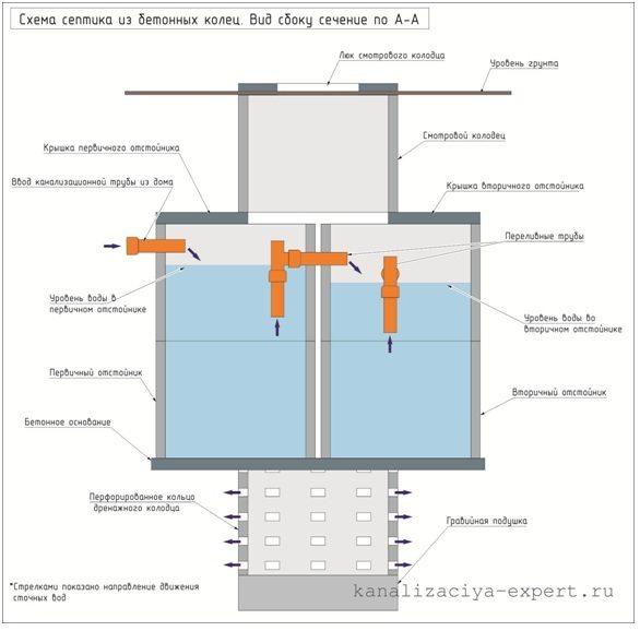 Фрагмент чертежа бетонного септика на виде сбоку по сечению А-А.