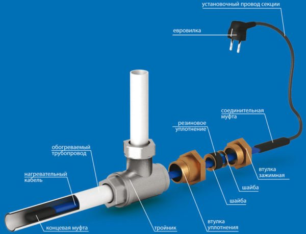 Герметизация ввода в трубу.