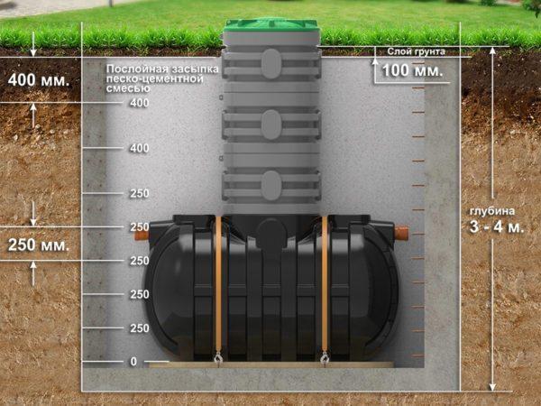 Глубина котлована под отстойник может достигать 4 метров.