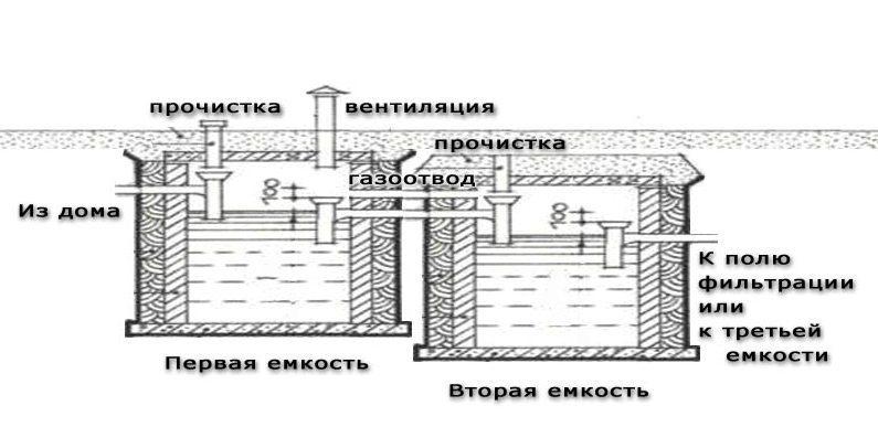 Глубина выгребной ямы