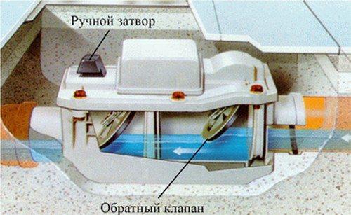 Горизонтальный клапан с двумя заглушками.