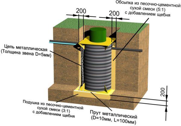 Из коллектора воду можно откачивать насосом или бесплатно использовать для полива.