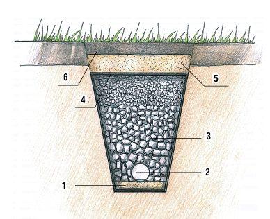 Как сделать дренажную канаву