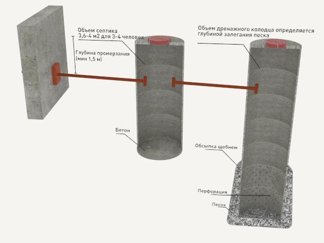 Как установить канализационные кольца