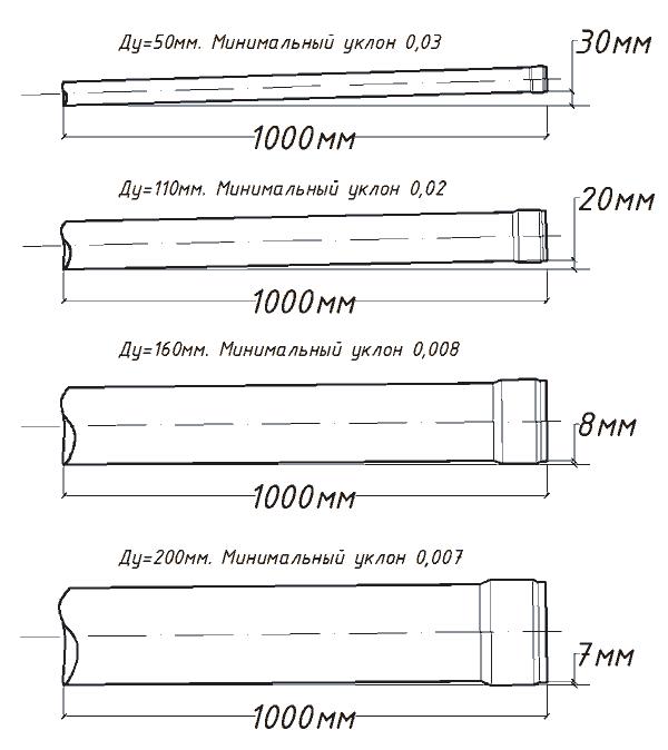 Какой уклон канализационной трубы