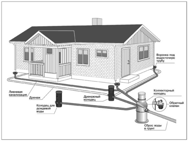 Кольцевая схема отвода влаги из почвы в сочетании с системой отведения атмосферных осадков