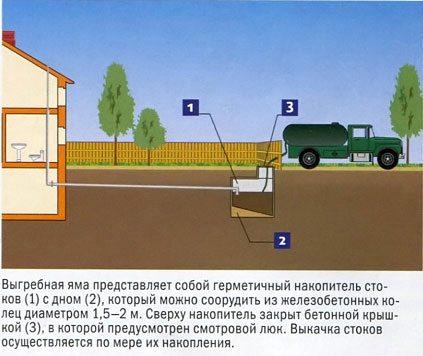 Конструкция выгребной ямы