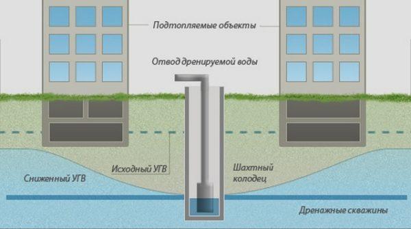 Контроль уровня грунтовых вод вертикальным дренажом
