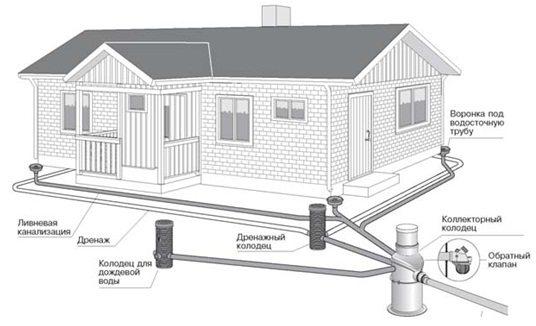Устройство ливневой канализации схема