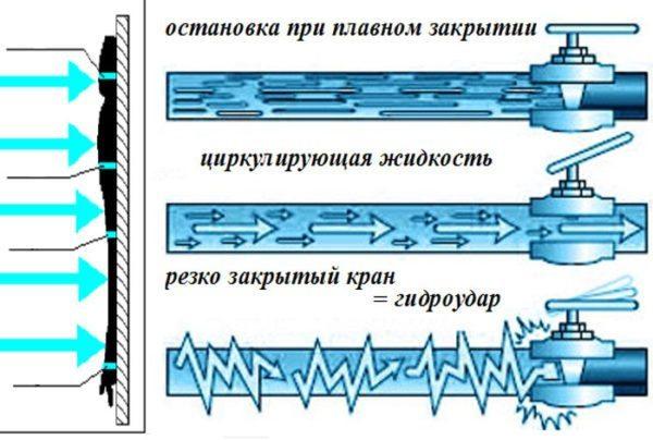 Механизм возникновения гидроудара в системе водоснабжения.