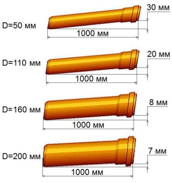 Минимальные уклоны канализации для разных диаметров.