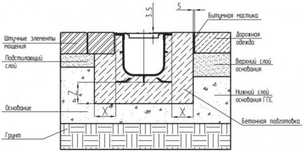Монтаж ливневки с покрытием из асфальта, бетона, плитки
