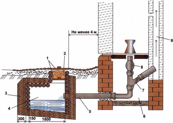 На фото показана принципиальная схема люфт клозета.