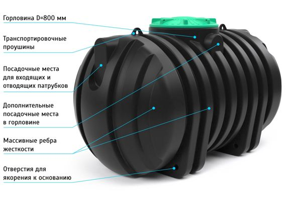 На рисунке показано устройство пластикового бака.