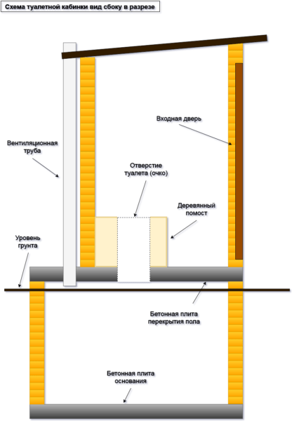На схеме показан дачный туалет с выгребной ямой в разрезе.