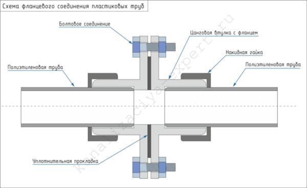 На схеме показано устройство фланцевого соединения.
