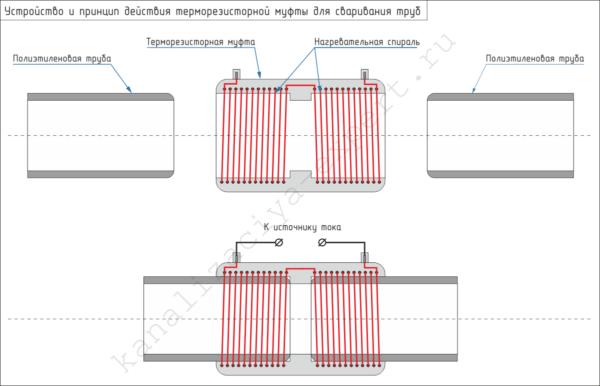 На схеме показано устройство и принцип работы электросварной муфты.