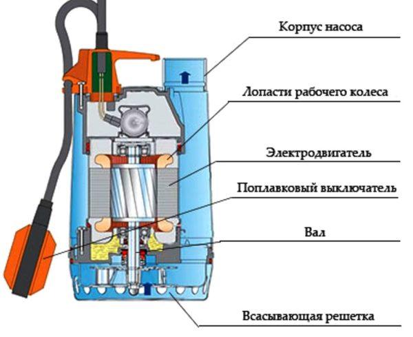 На схеме показано устройство погружного насоса