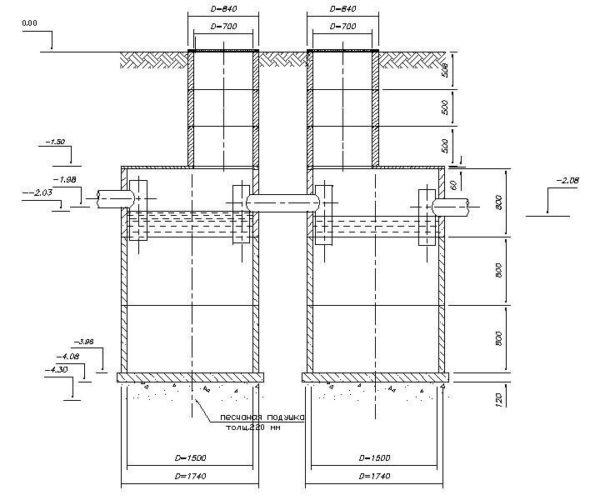 На схеме показаны ориентировочные размеры для установки септиков.