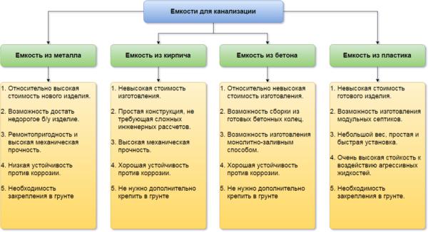 На схеме представлены особенности различных видов емкостей для канализации.