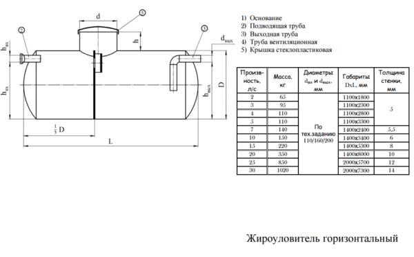 На схеме промышленный сепаратор с горизонтальным расположением