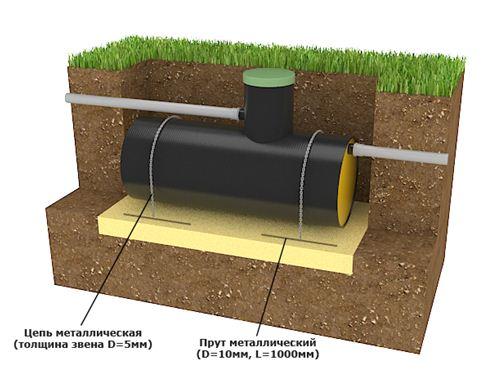 На схеме показано, как заякорить канализационную емкость в грунте.