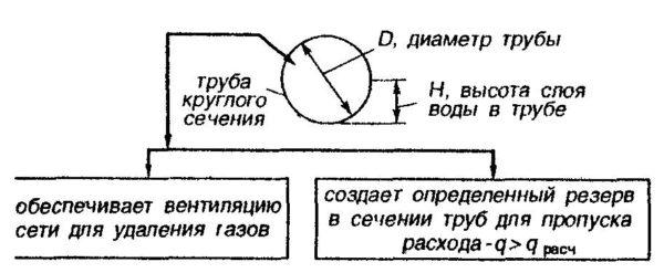 Наполнение трубы - это отношение уровня воды H к диаметру D.