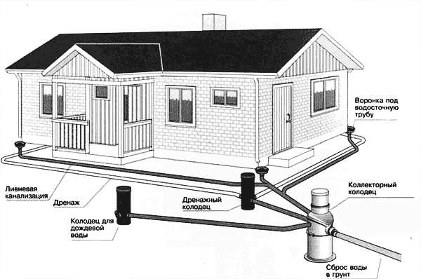 Общая дренажная система дома
