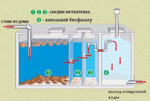 Очистка сточных вод в коттедже