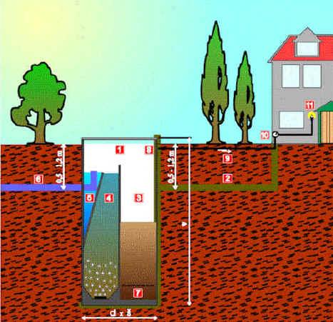 Очистка сточных вод в загородном доме