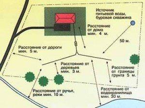Один из примеров планировки участка.
