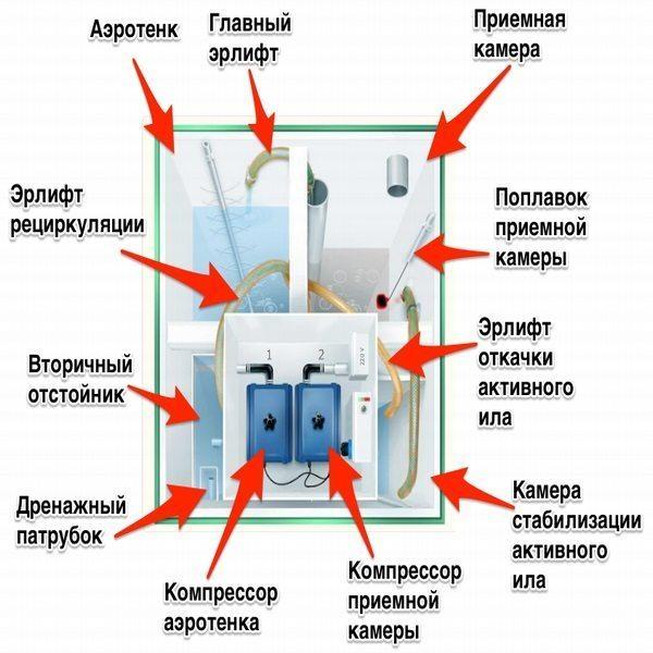 Основные узлы очистной станции Топас.