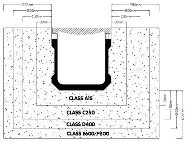 Параметры установки желобов по классу прочности