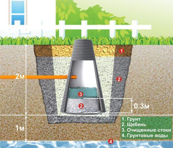 Поглотительный колодец служит для отвода воды в нижние слои почвы.