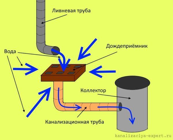 Примерная схема системы реализации точечной ливневки