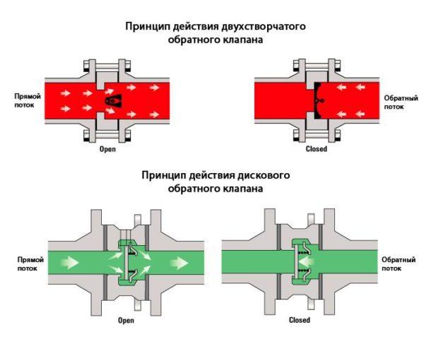 Принцип действия разных видов затворов на канализацию.