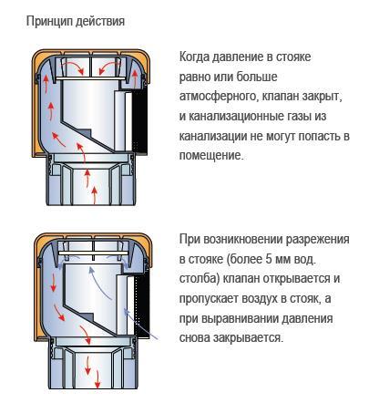 Принцип действия заводской конструкции.