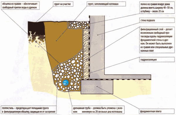 Пристенное расположение дренажной трубы – если грунтовые воды очень близко подступили к дому