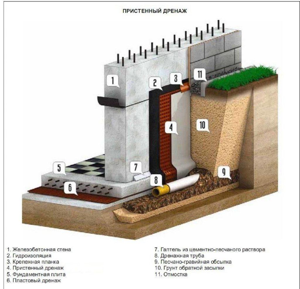 Пристенный дренаж нужен даже для зданий на фундаментной плите