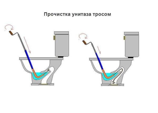 Прочистка унитаза сантехническим тросиком.