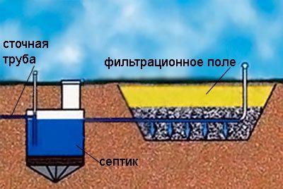 Простейшая схема с фильтрационным полем.