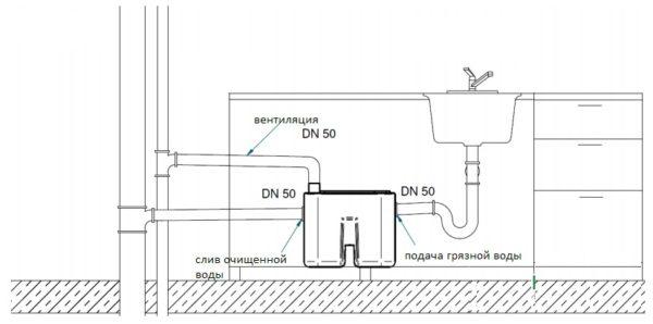 Расположение сепаратора в бытовой кухонной мойке