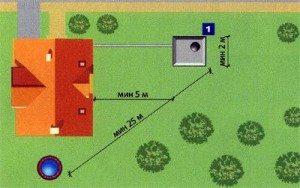 Расстояние от водопровода до выгребной ямы