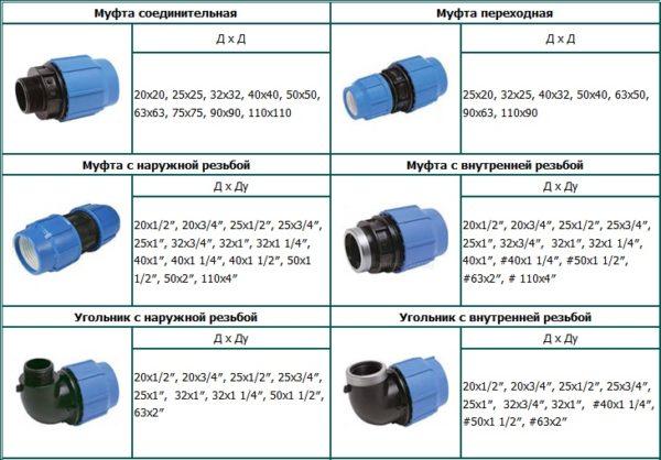 Размерный ряд компрессионных фитингов.