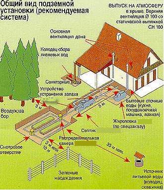 Составляется схема канализации